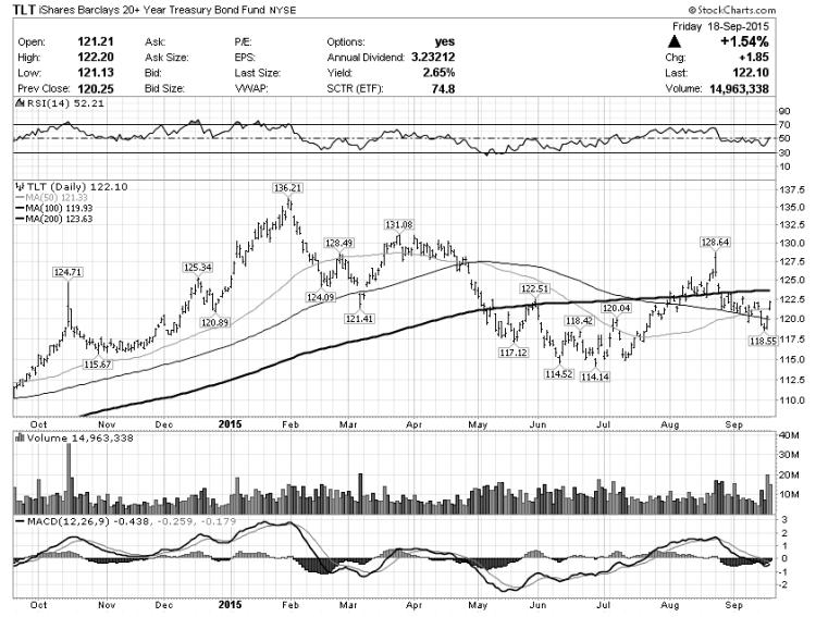 tlt 20 year treasury bonds etf chart september 22