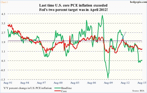 Core pce inflation стратегии на форекс с видео