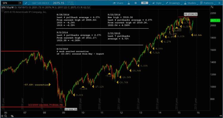 10 year stock market chart bull market corrections 2005-2015