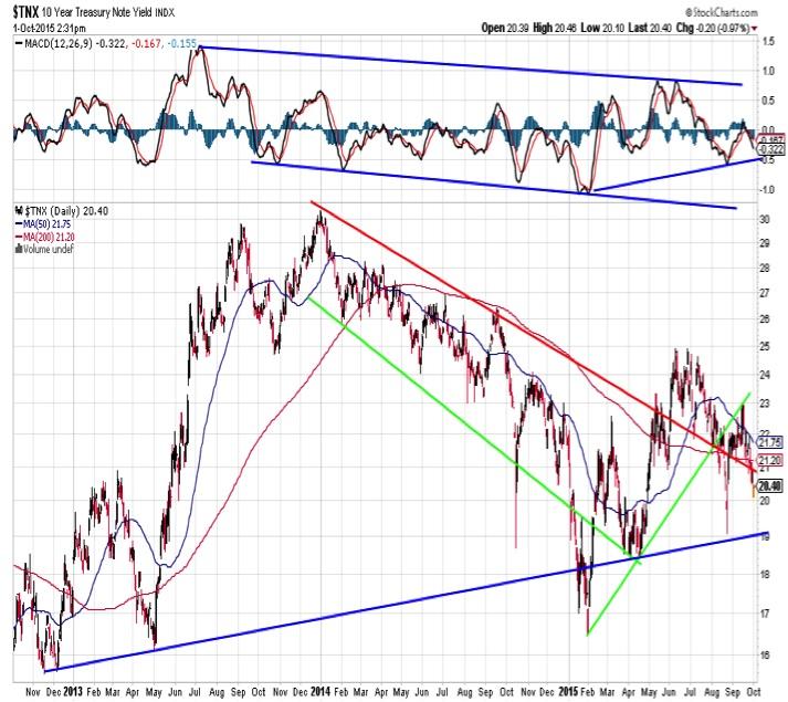 10 year treasury yield chart analysis october 2
