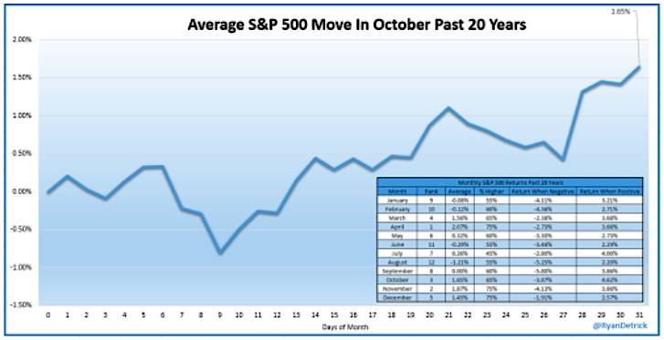 average october stock market seasonality chart 1995-2014