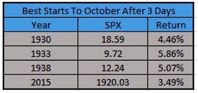 the stock market is off to its best october since 1938 see it market