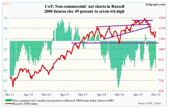 cot report net short interest russell 2000 october chart