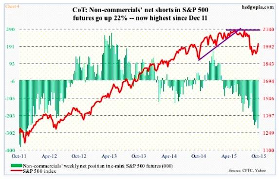 cot report sp 500 es mini net short interest october chart
