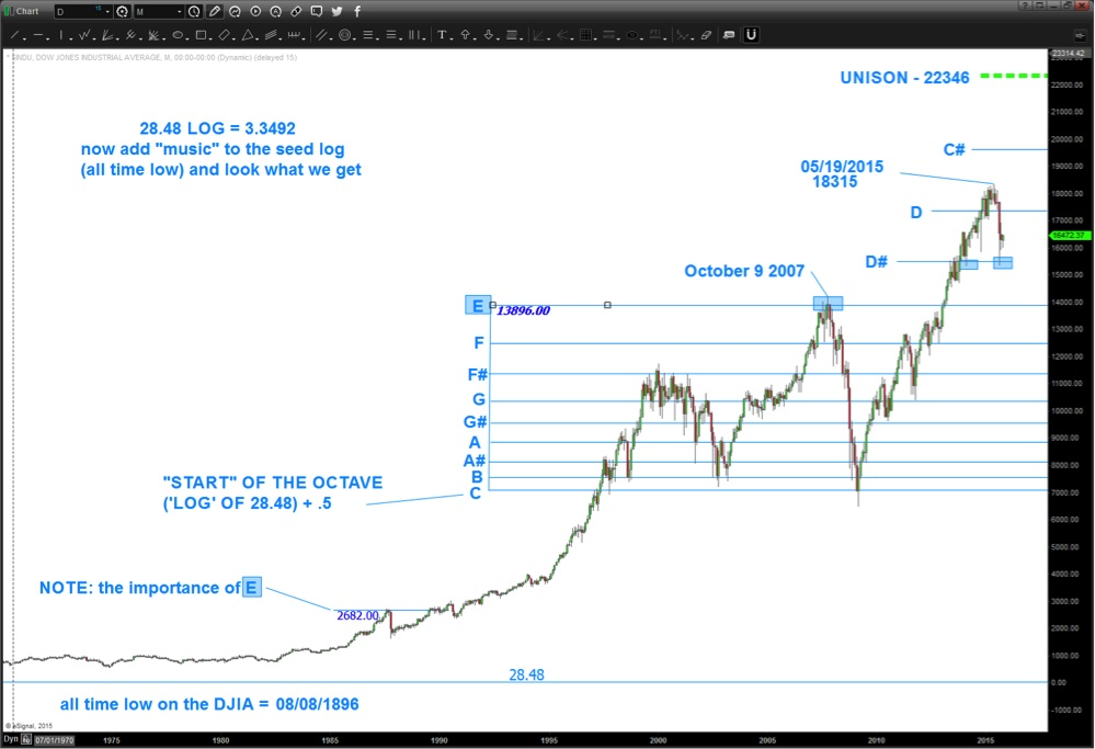 The LOG Blog: Trading With Music and Logarithmic Scale