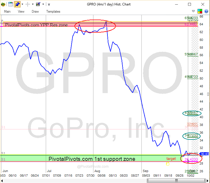 gopro stock chart yearly pivot point support october 2015