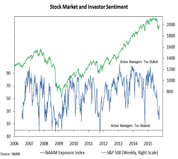 investor sentiment and stock market prices chart 2006-2015