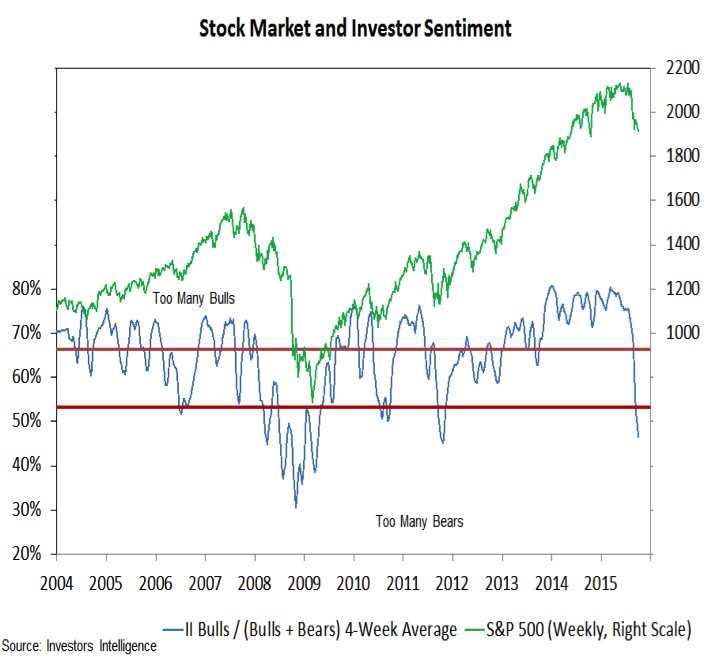 investors intelligence market sentiment chart october