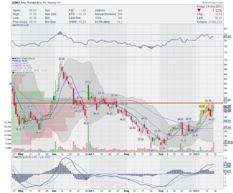 juno stock chart trading ideas october 19