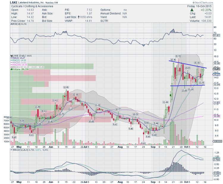 lake stock chart trading ideas october 19