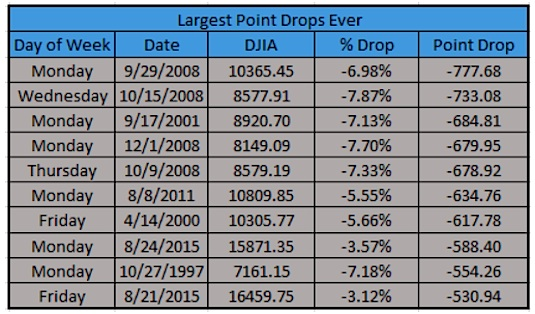 largest dow jones industrial average point drops ever flash crash black monday