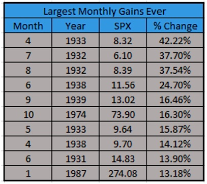 largest monthly stock market gains history