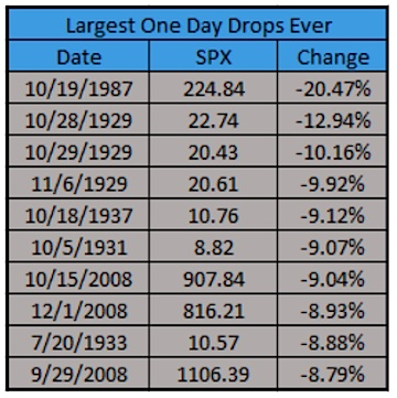 largest one day drops stock market history