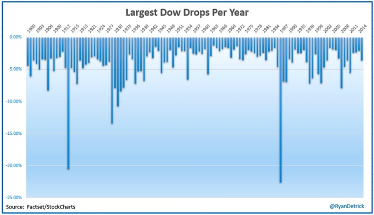 largest one day stock market declines by year history