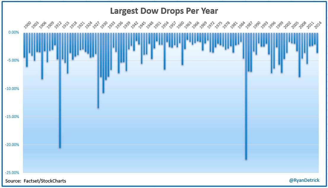 Black Monday Revisited: Investors Still Weary In October