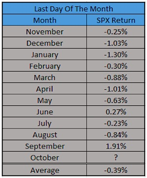 last day of month stock market performance in 2015