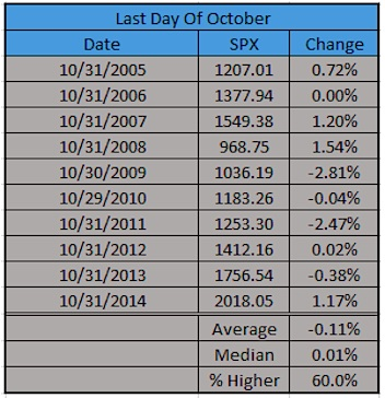 last day of october stock market performance last 10 years