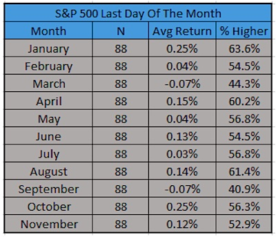 last day of the month stock market performance by month history