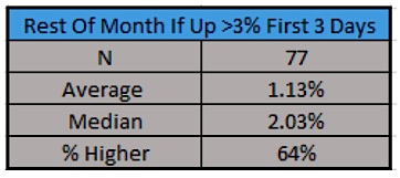 monthly stock market performance if up first 3 days history