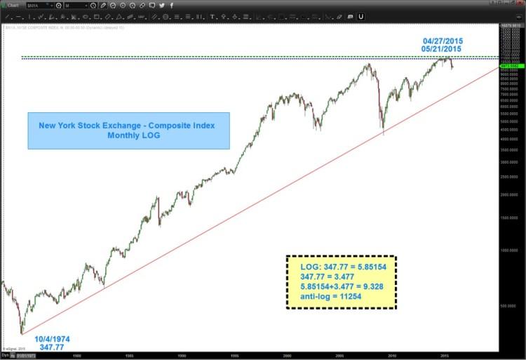 nyse stock market logarithmic scale chart 1974-2015