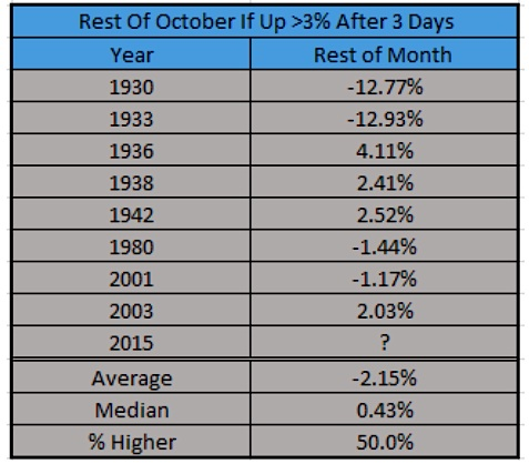 october stock market performance if up first 3 trading days history