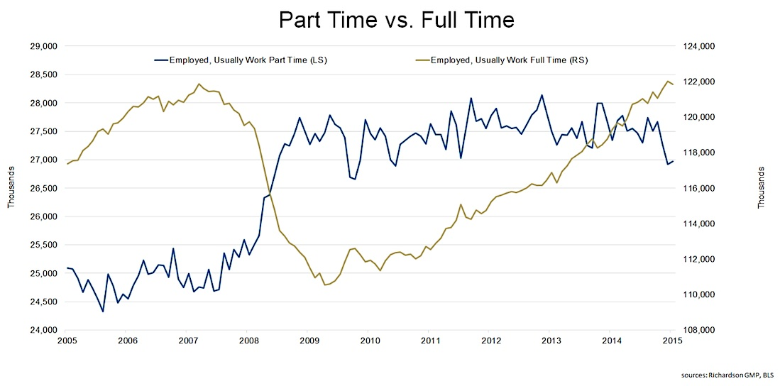 history of full time vs part time employment What's the difference between full time and part time employment a commonly raised question in employment law is regarding part versus full time employment in general, full time employment is defined as a standard 40-hour work week.