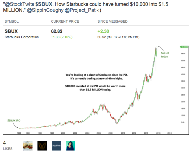 sbux stock chart historical gains in hindsight