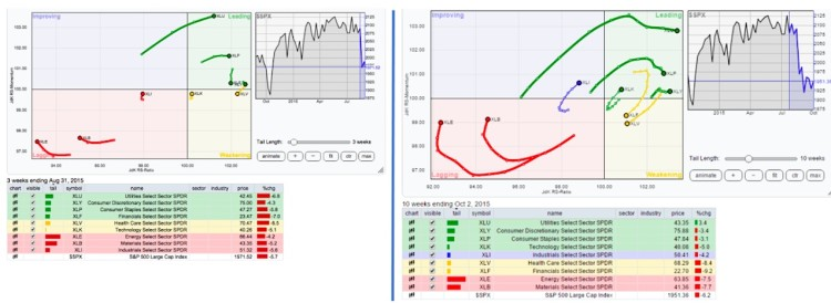 sector performance relative rotation chart august vs october