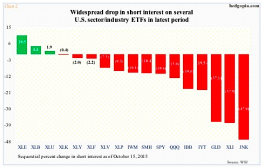 short interest by stock market sector chart october 2015