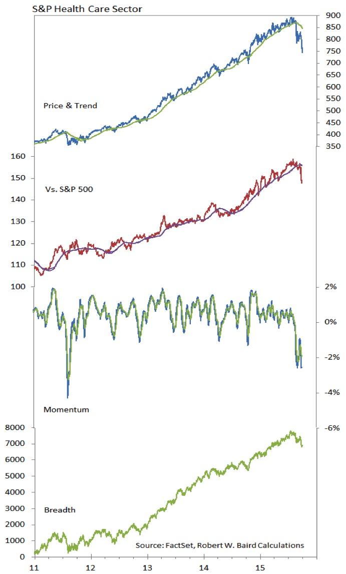 sp 500 healthcare sector decline market performance chart