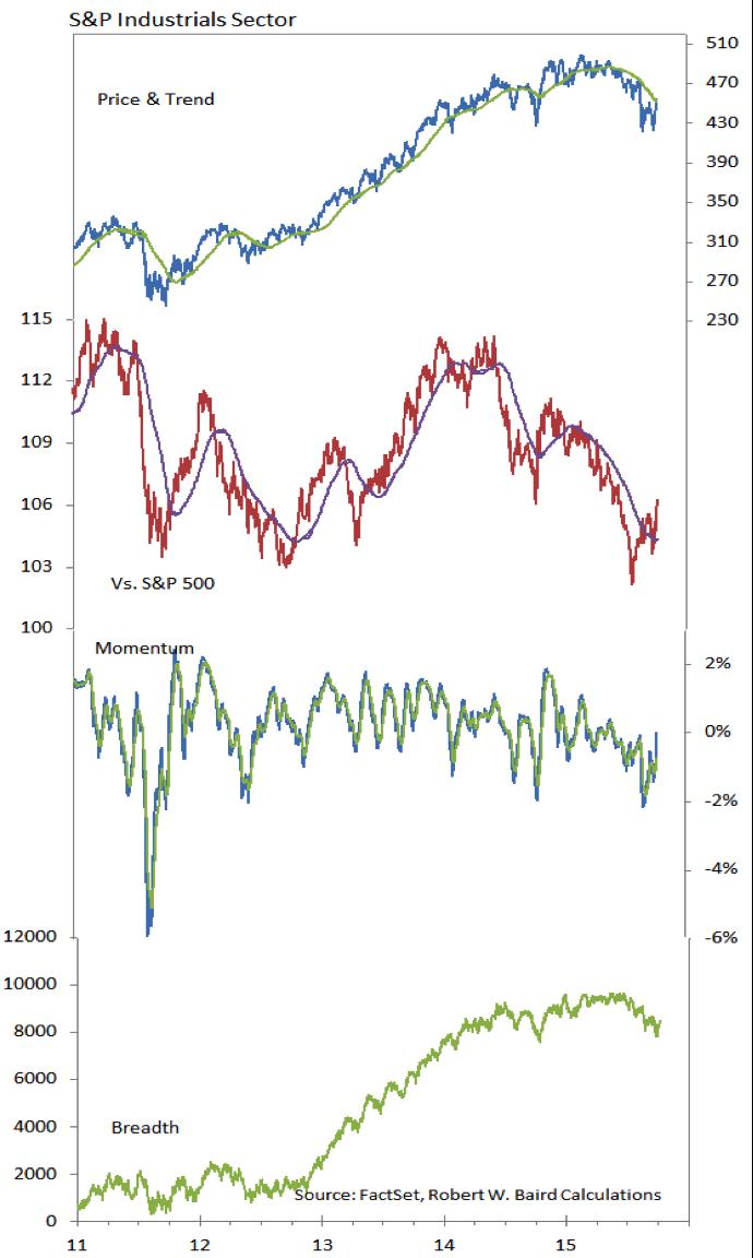 sp 500 industrials sector performance chart october 9 2015