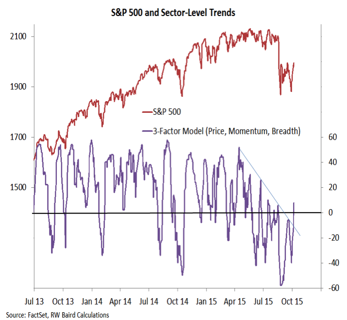 sp 500 sector level trends stocks october 9