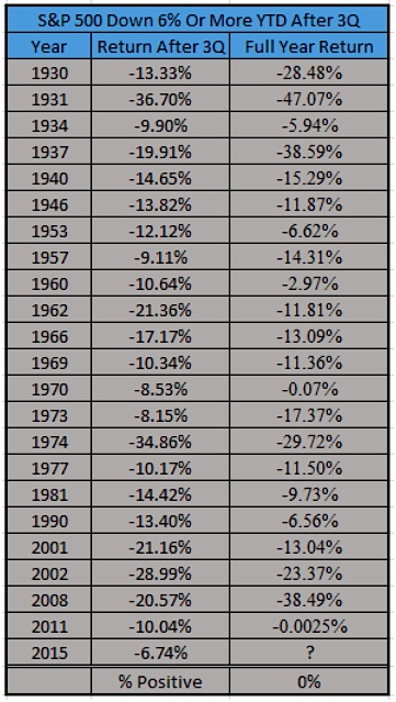 spx down after 3rd quarter positive 4th quarter chart history