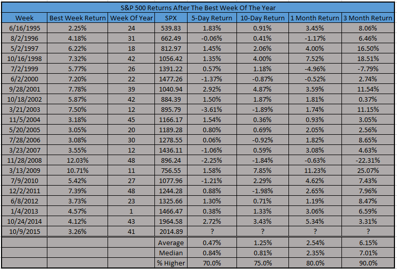 spx stock market performance after best week of the year for stocks