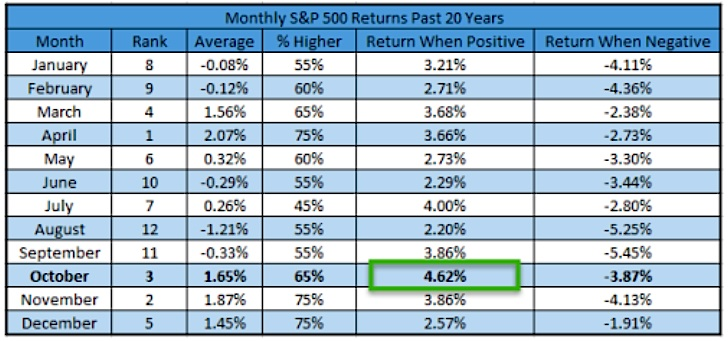 spx stock market performance returns by month history average