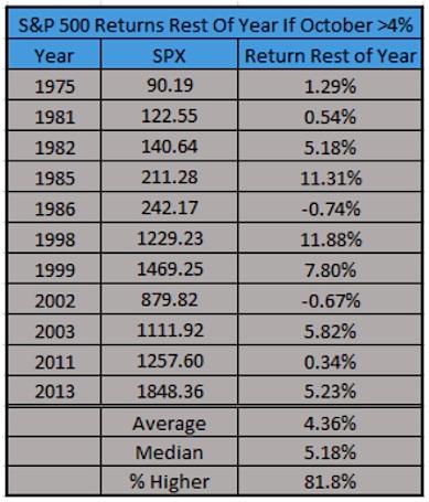 spx stock market annual returns if october up 4 percent
