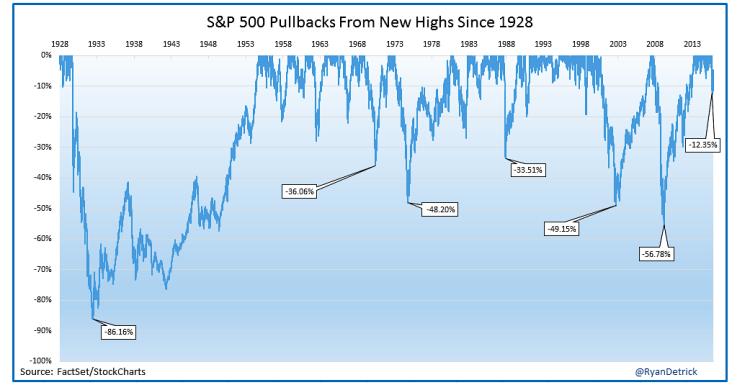 stock market pullbacks chart since 1928
