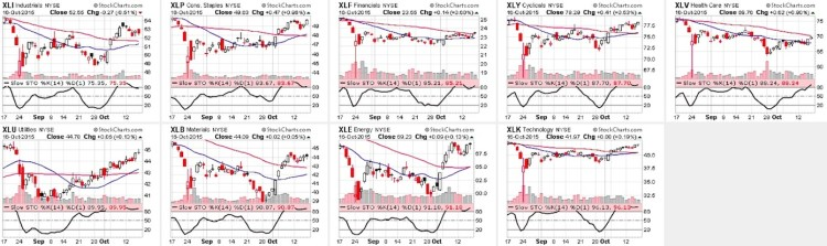 stock market sectors performance chart october 19