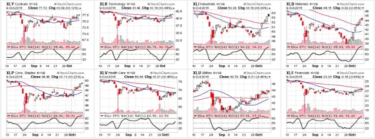 stock market sectors performance charts october