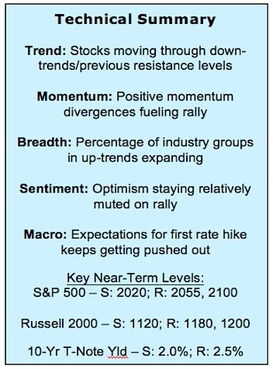 stock market technical summary october 23