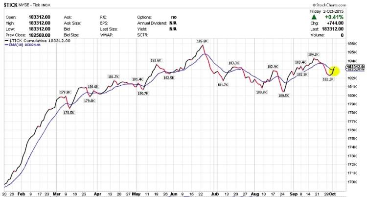 stock market tick indicator chart october 2015