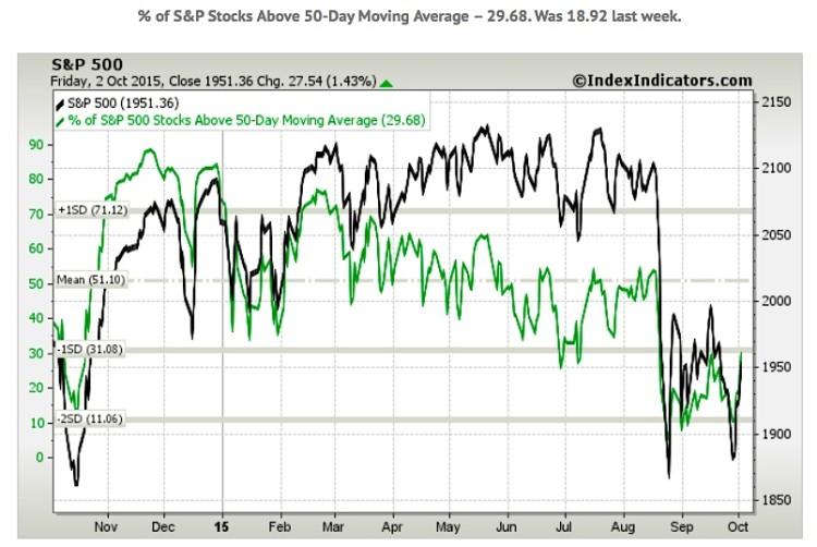 stocks above 50 day moving average october 5 2015