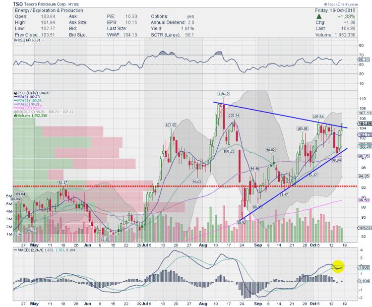 tesoro stock tso chart trading ideas october 19
