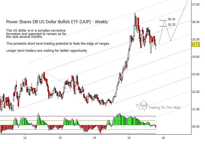 us dollar index etf bullish chart higher rally october 22