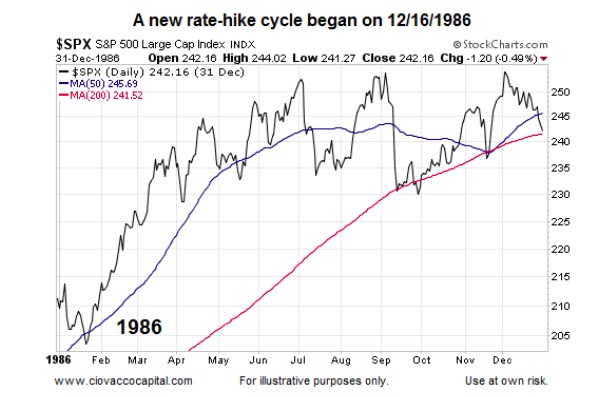 1986 federal reserve rate hike cycles stock market chart