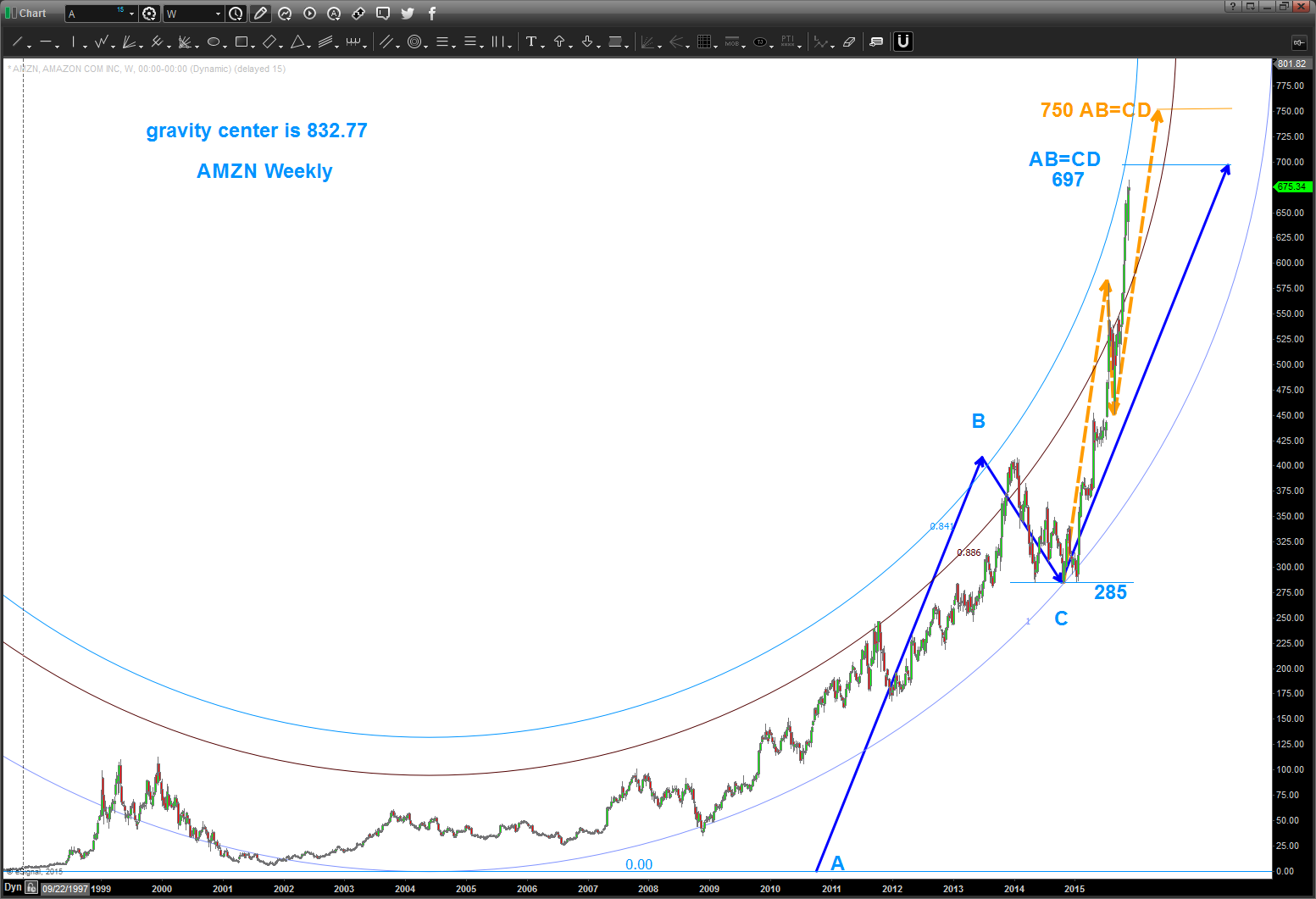 Amazon S Stock Amzn Goes Vertical Price Targets In View See It