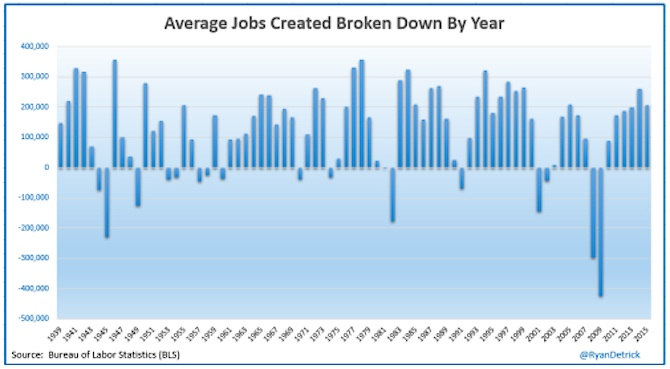average jobs created by year history chart