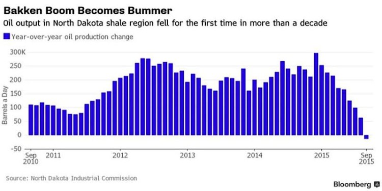 crude oil north dakota bakken boom chart years 2011 to 2015