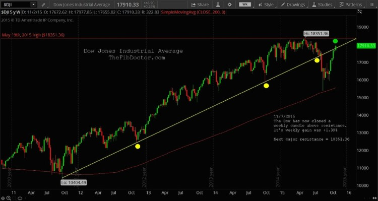 dow jones industrial average breakout resistance chart november 9