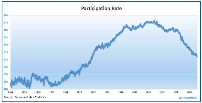 employment participation rate 1948 to 2015 chart